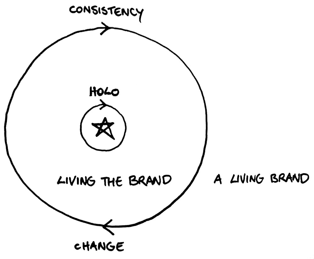 LivingBrand-visual statement