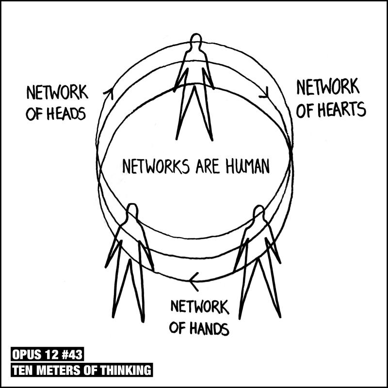Ten Meters Of Thinking